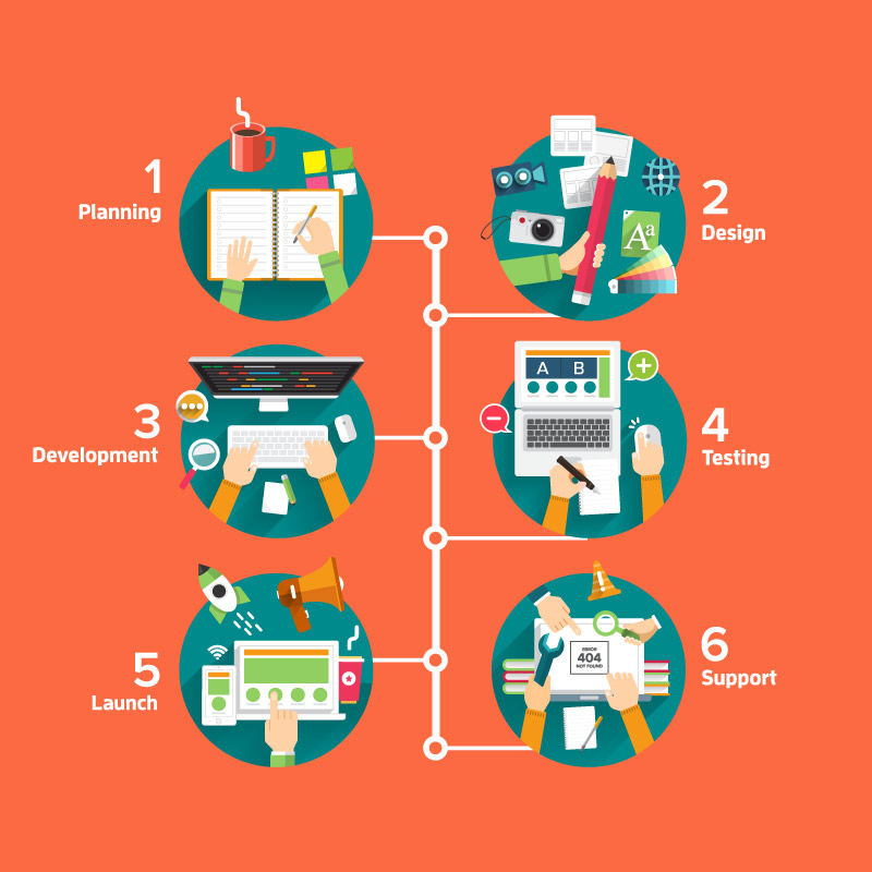 We are experts in providing Responsive Website Design and Development in Sri Lanka